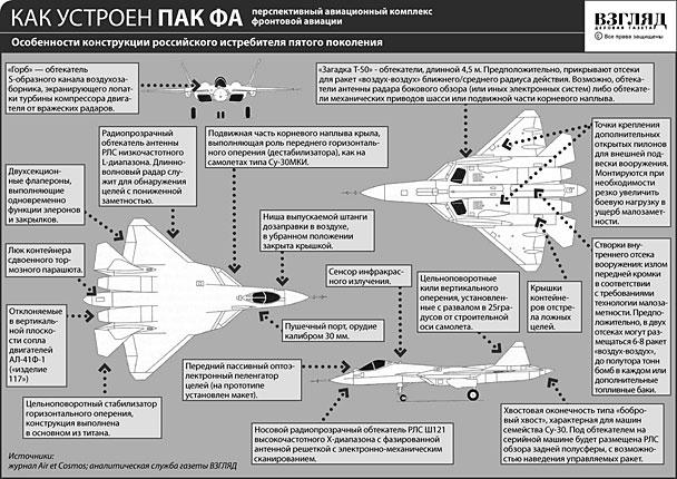 Як влаштований російська винищувач 5-ого покоління (натисніть, щоб збільшити)