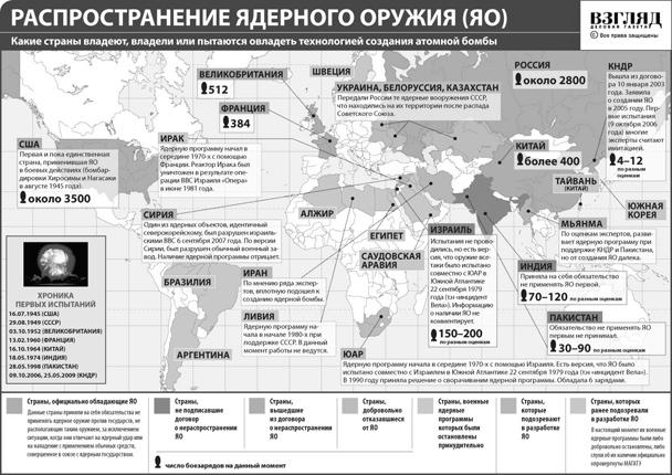 Поширення ядерної зброї (натисніть, щоб збільшити)