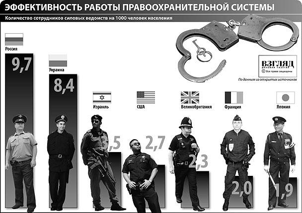 Кількість службовців силових відомств на 1000 чоловік населення (натисніть, щоб збільшити)